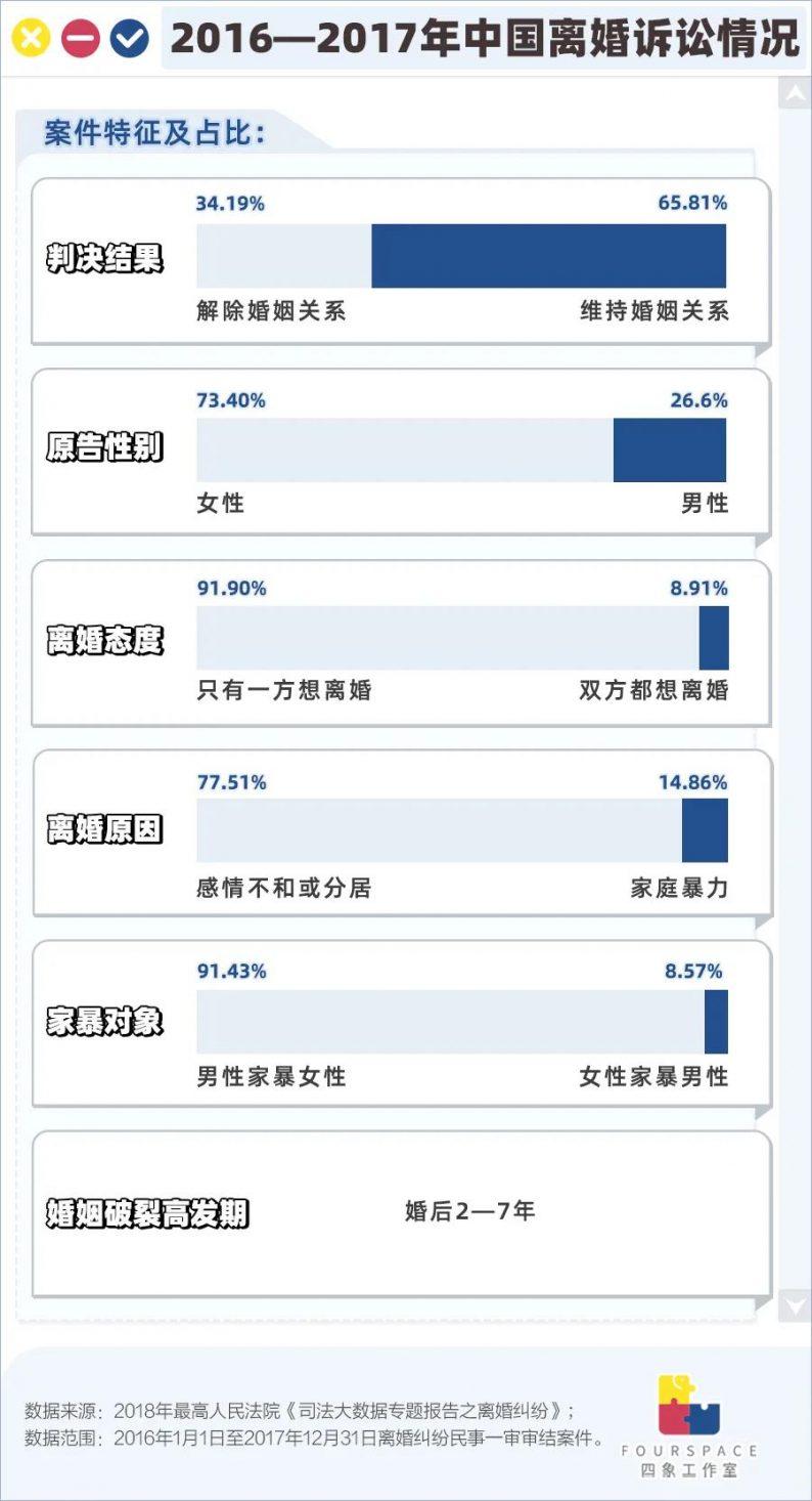 百起家暴案仅29起判离!中国离婚有多难?  第2张