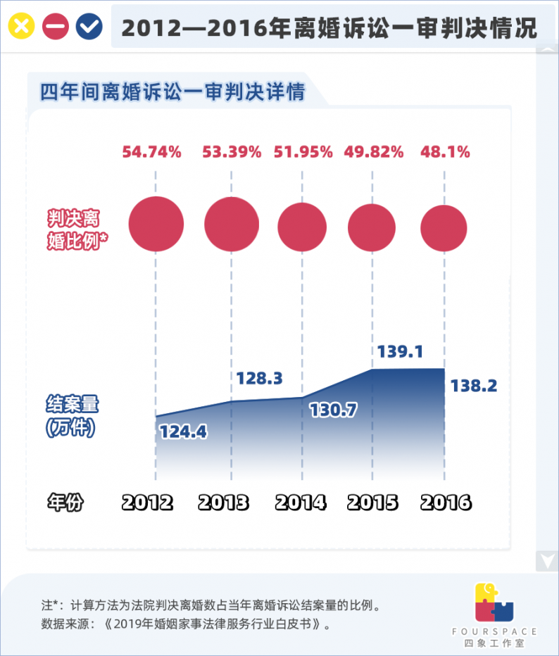 百起家暴案仅29起判离!中国离婚有多难?  第4张