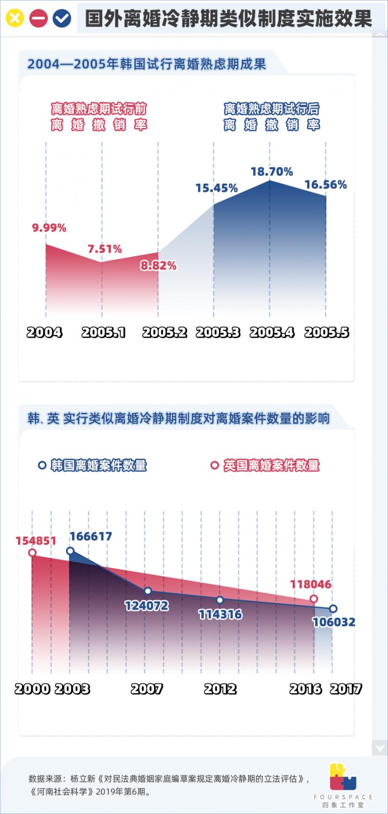 百起家暴案仅29起判离!中国离婚有多难?  第6张