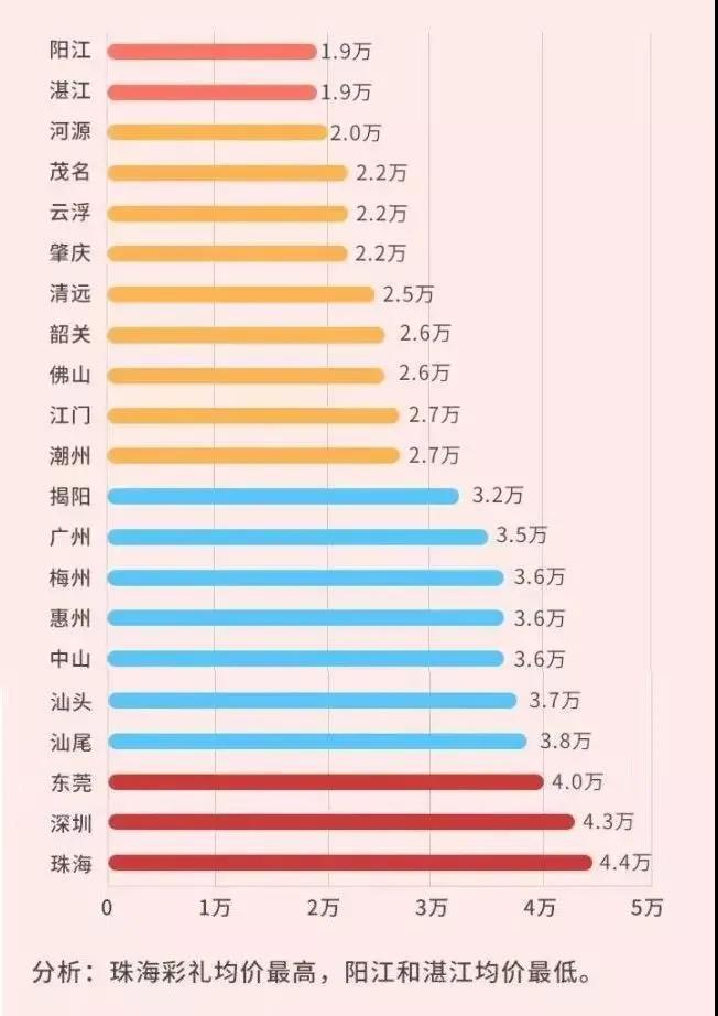 每年都要上热搜!《广东结婚礼金排行榜》出炉  第4张