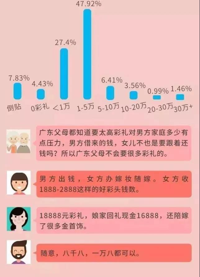 每年都要上热搜!《广东结婚礼金排行榜》出炉  第5张