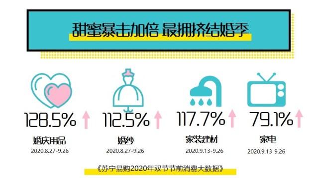 双节婚庆经济红火:结婚用品销售同比增长128.5%  第2张