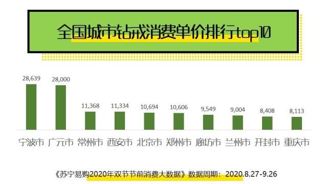 双节婚庆经济红火:结婚用品销售同比增长128.5%  第3张