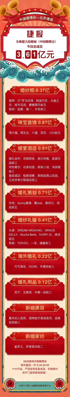 中国婚博会北京终于来了,首日成交额3.61亿元  第3张