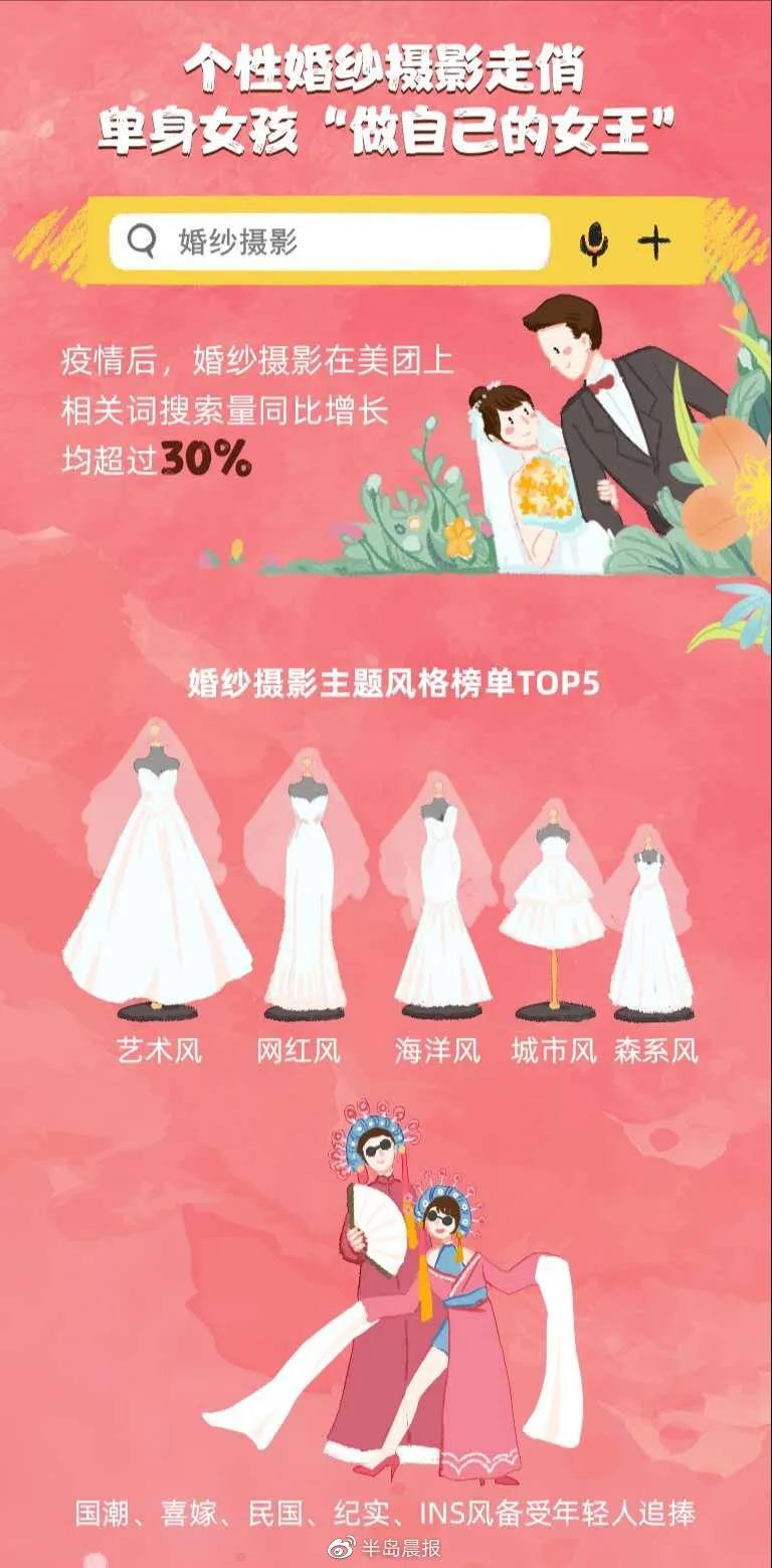 95后备婚行为大数据:精品婚宴逐渐流行!  第4张