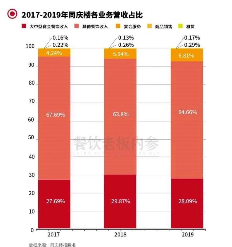 同庆楼前3季度营收超8亿,宴会服务占比6.85%  第4张