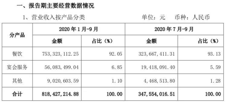 同庆楼前3季度营收超8亿,宴会服务占比6.85%  第5张