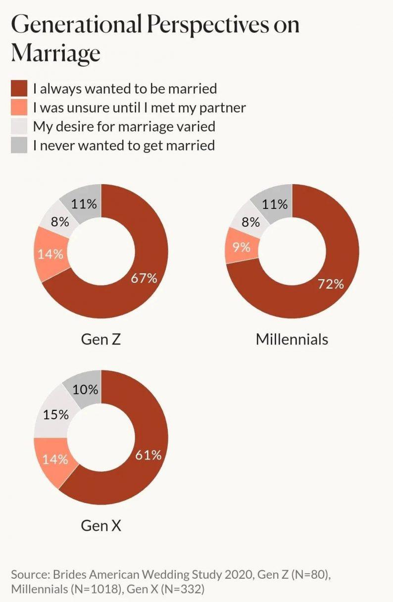 未来:2021年以后的婚礼趋势  第5张