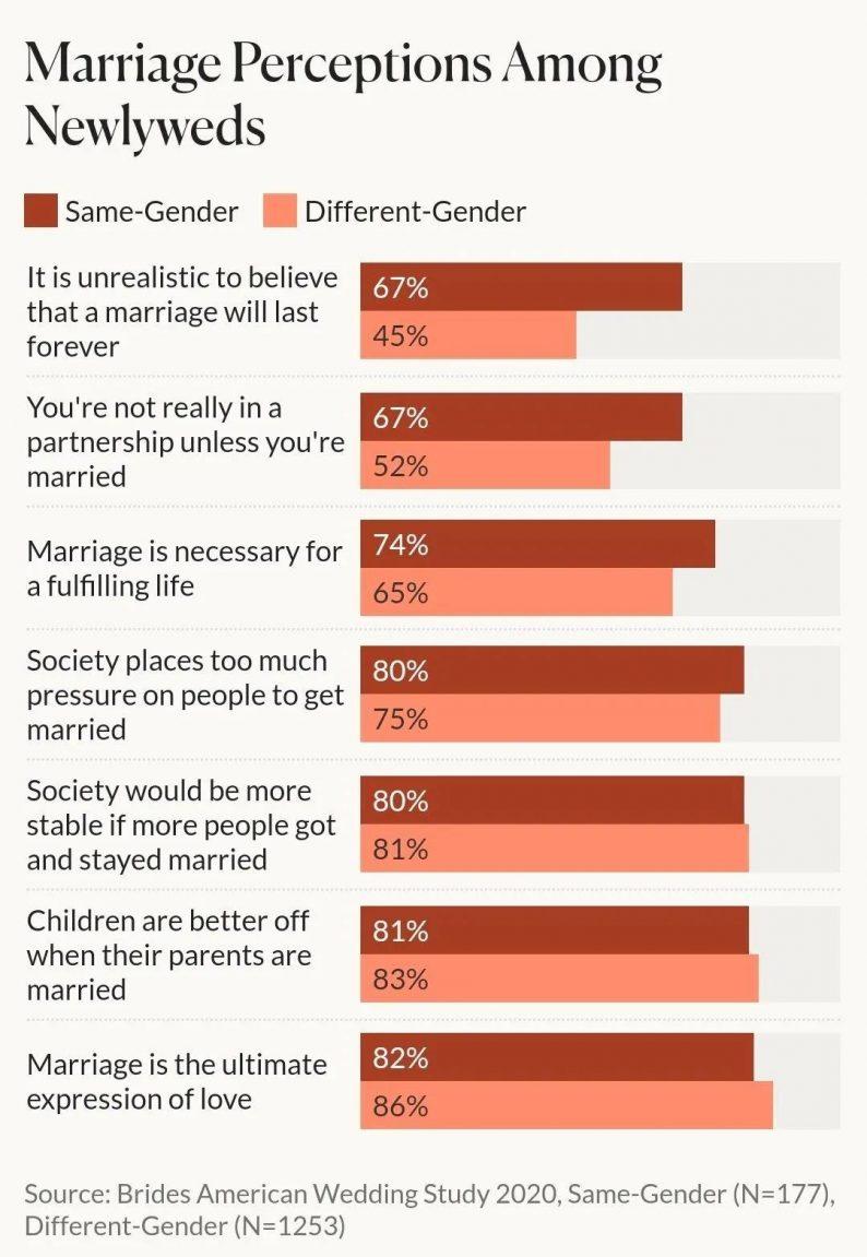 未来:2021年以后的婚礼趋势  第7张