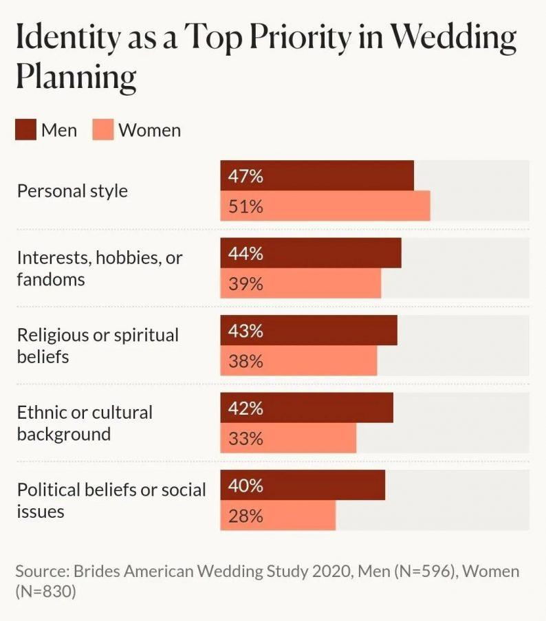 未来:2021年以后的婚礼趋势  第11张