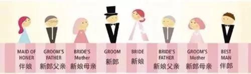 婚礼座位安排攻略:容易得罪人的几个雷点,千万别踩!  第8张