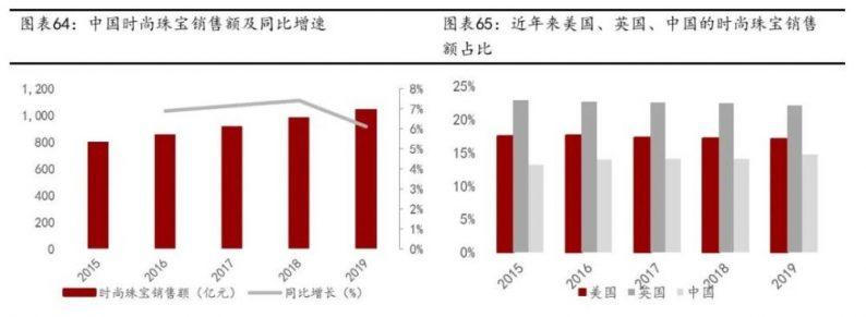 深度剖析珠宝行业:多元化需求强劲释放,婚嫁场景渗透率提升  第13张