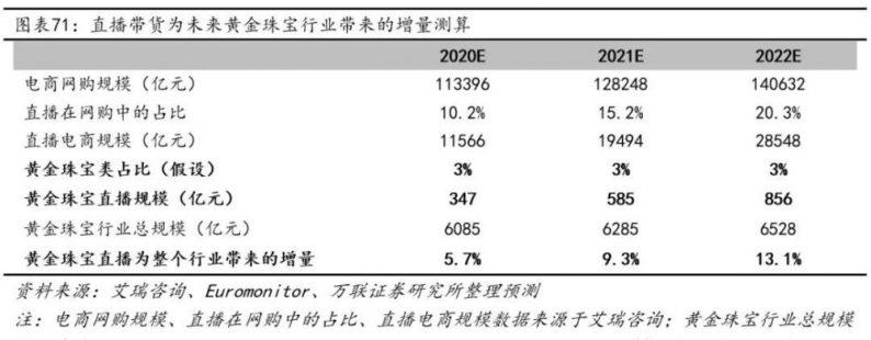 深度剖析珠宝行业:多元化需求强劲释放,婚嫁场景渗透率提升  第17张