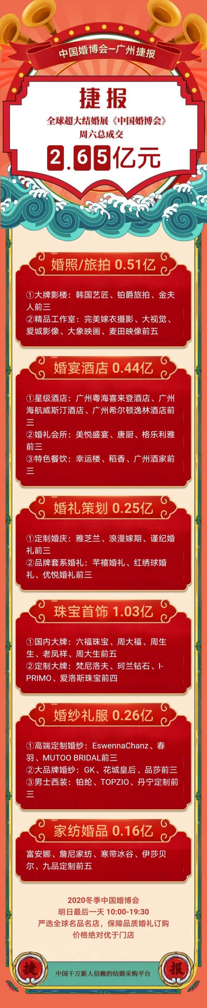 数据:广州婚博会单日成交2.65亿!(附商家展位图)  第2张