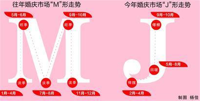"""M""形变""J""形!婚庆市场淡季不淡,持续升温  第1张"