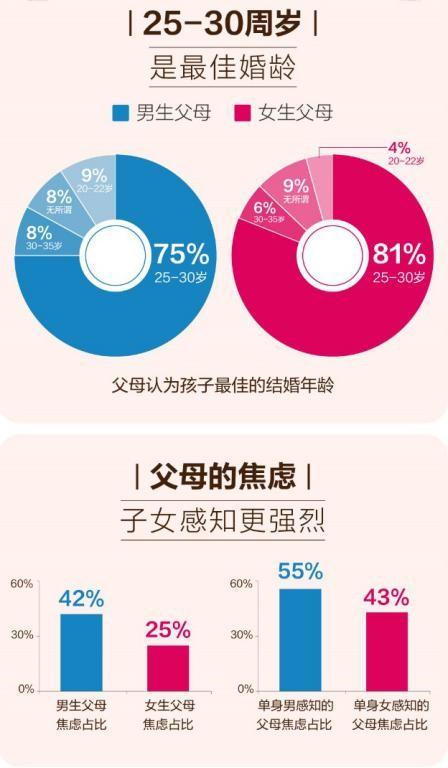 掀开中国式婚恋背后的面纱:六成父母介绍相亲  第2张