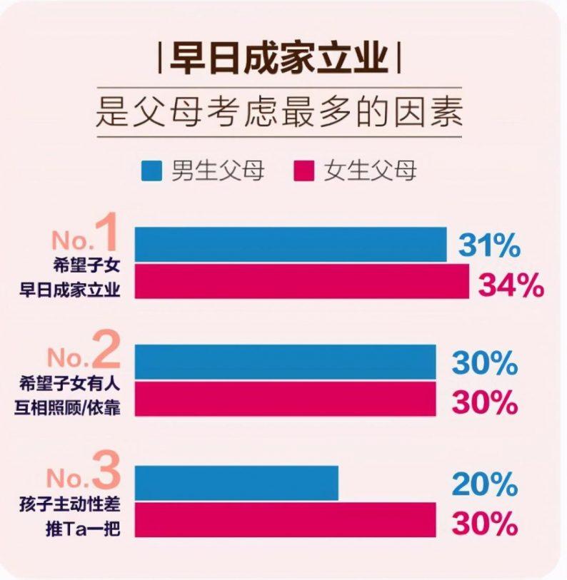 掀开中国式婚恋背后的面纱:六成父母介绍相亲  第3张