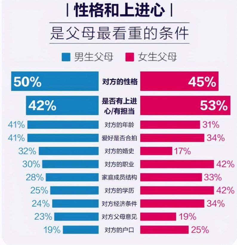 掀开中国式婚恋背后的面纱:六成父母介绍相亲  第4张
