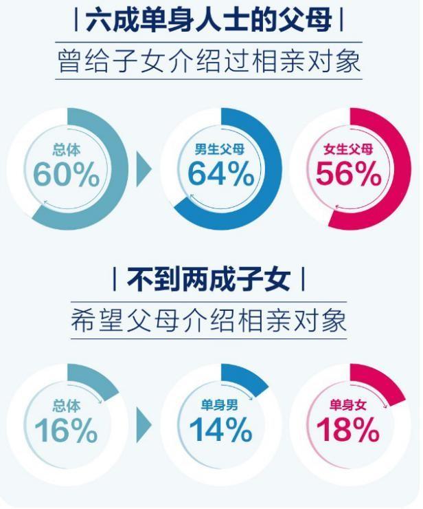 掀开中国式婚恋背后的面纱:六成父母介绍相亲  第5张