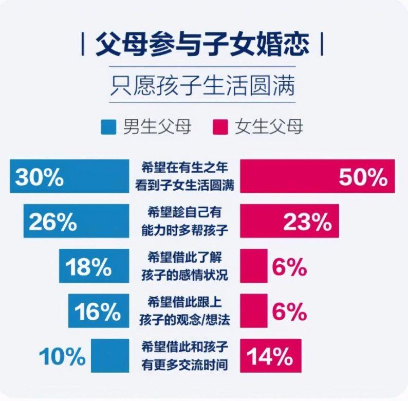 掀开中国式婚恋背后的面纱:六成父母介绍相亲  第6张