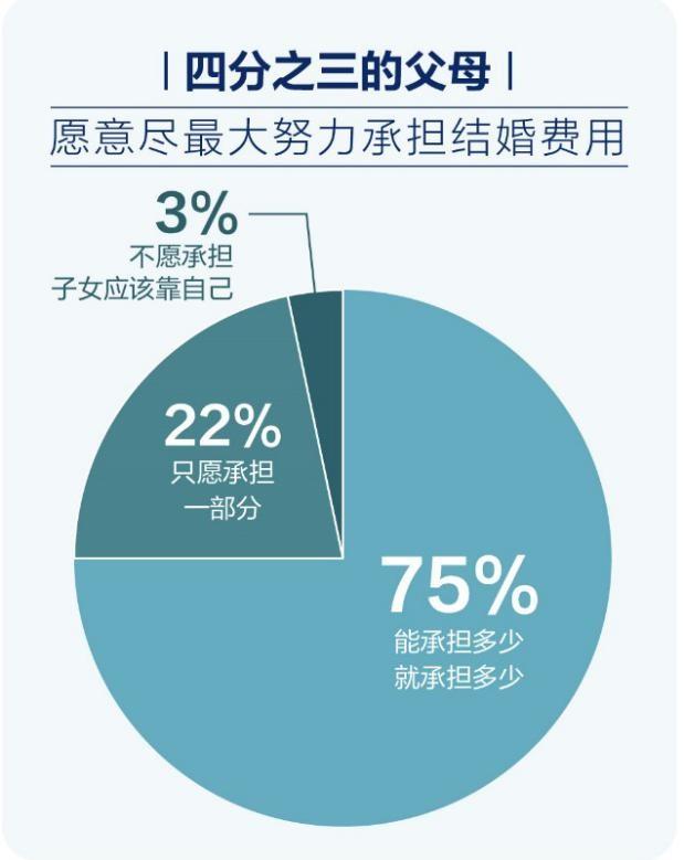 掀开中国式婚恋背后的面纱:六成父母介绍相亲  第7张