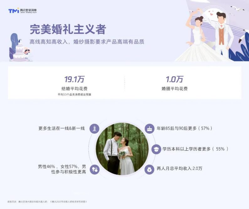 婚嫁之道前景可期!腾讯发布2021年结婚行业洞察白皮书  第8张