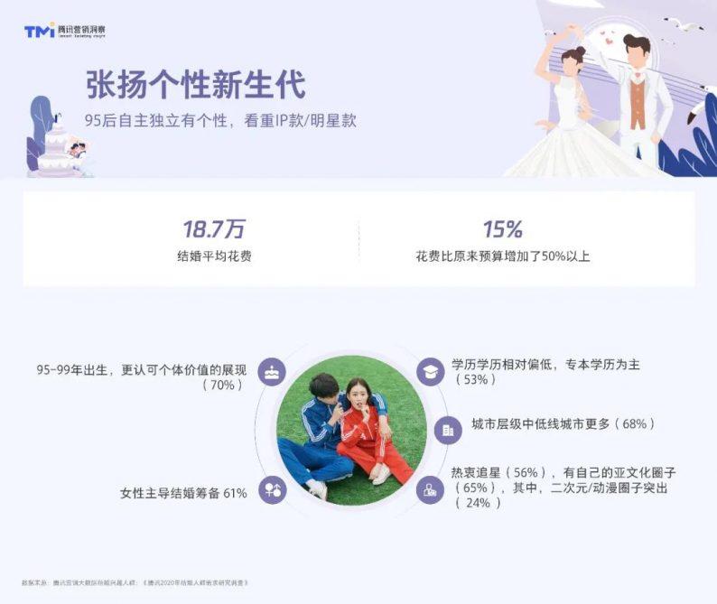 婚嫁之道前景可期!腾讯发布2021年结婚行业洞察白皮书  第10张