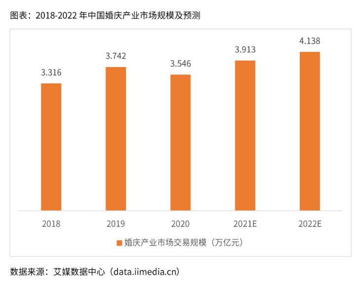 中国婚庆产业市场规模预计:2022年突破4万亿!  第2张