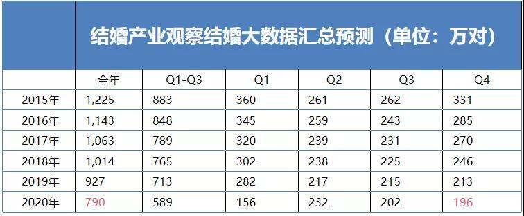 同窗班长郑荣翔:结婚产业的2021  第3张