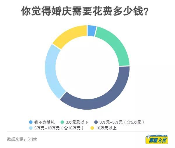 大数据:《2020年结婚成本调查》  第6张