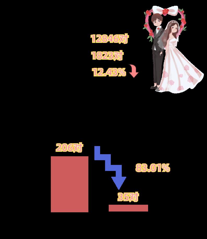 2020浙江衢州结婚大数据:1.3万对新人结婚,0.5万对夫妻离婚  第2张