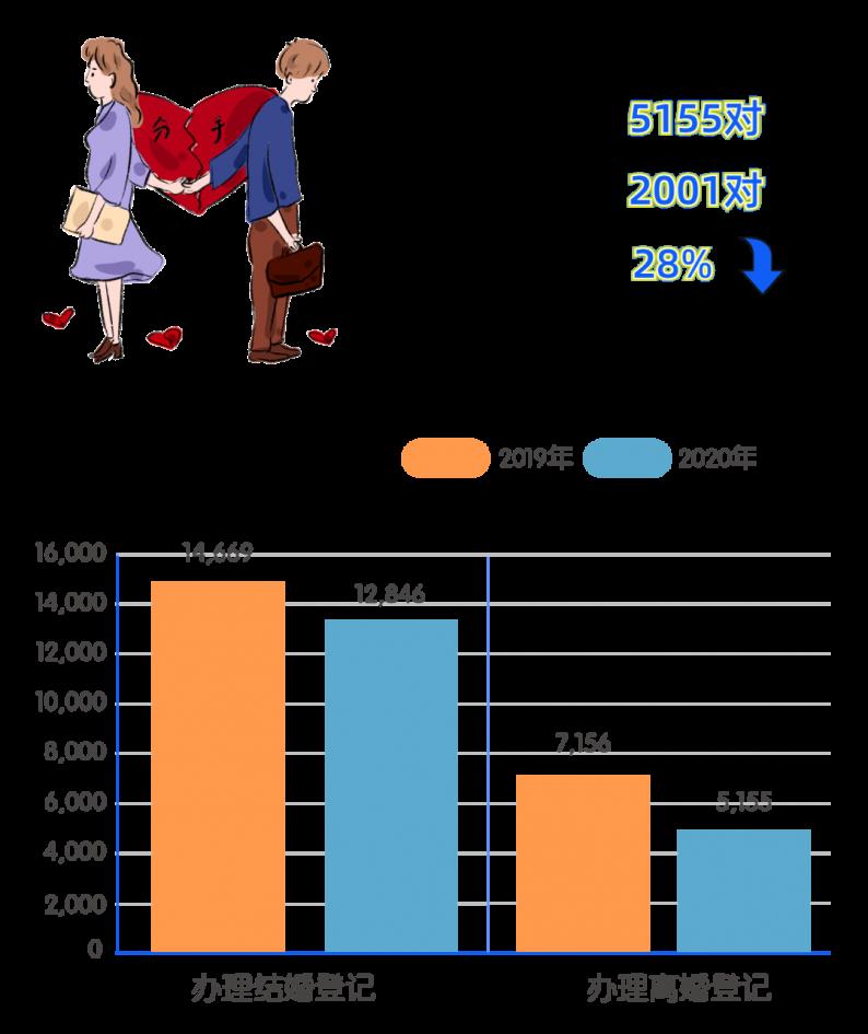 2020浙江衢州结婚大数据:1.3万对新人结婚,0.5万对夫妻离婚  第3张