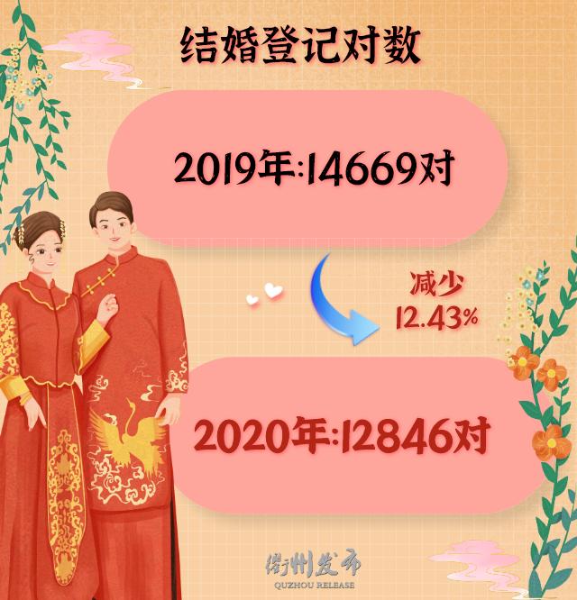 2020浙江衢州结婚大数据:1.3万对新人结婚,0.5万对夫妻离婚  第4张