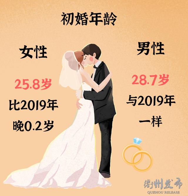 2020浙江衢州结婚大数据:1.3万对新人结婚,0.5万对夫妻离婚  第6张