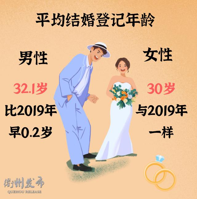 2020浙江衢州结婚大数据:1.3万对新人结婚,0.5万对夫妻离婚  第8张