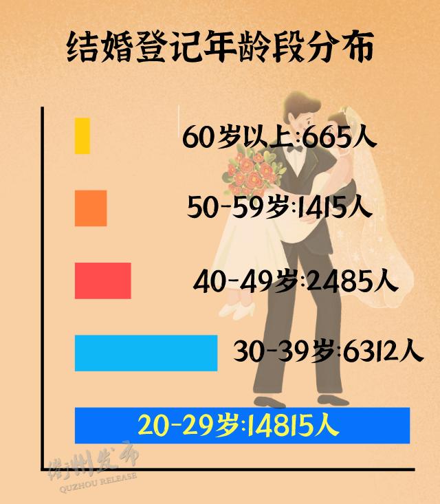 2020浙江衢州结婚大数据:1.3万对新人结婚,0.5万对夫妻离婚  第9张