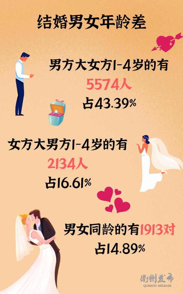 2020浙江衢州结婚大数据:1.3万对新人结婚,0.5万对夫妻离婚  第10张