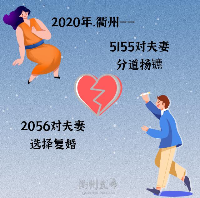 2020浙江衢州结婚大数据:1.3万对新人结婚,0.5万对夫妻离婚  第11张