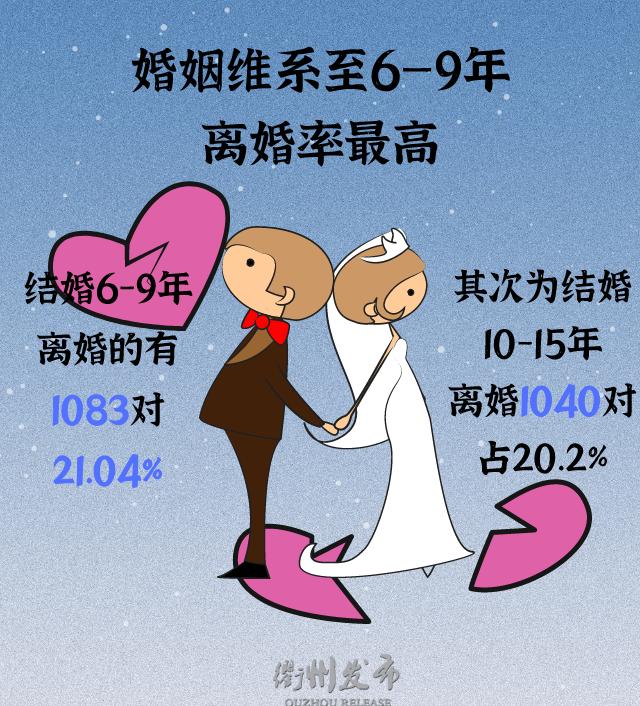 2020浙江衢州结婚大数据:1.3万对新人结婚,0.5万对夫妻离婚  第12张
