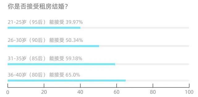 调查报告:超5成拒绝租房结婚,95后最难接受  第2张