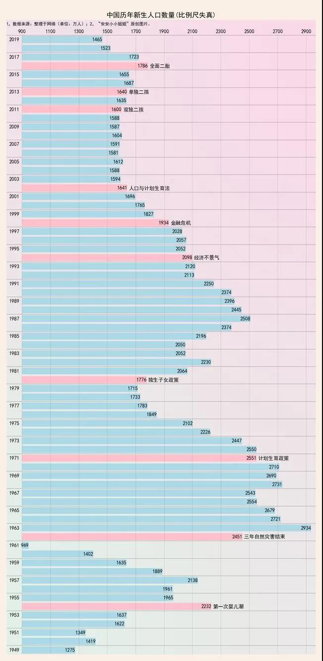 出生人口断崖式下降!对结婚行业的深远影响……  第2张