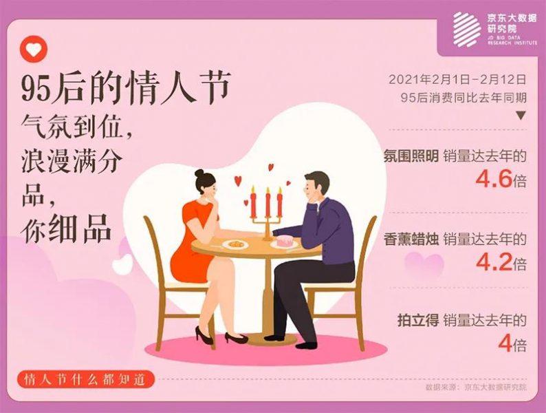 """《2021春节""""结婚""""大数据》  第7张"""