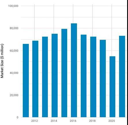 美国婚庆市场:730亿美元!婚礼规模越来越小  第2张