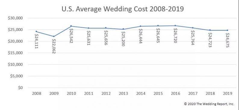美国婚庆市场:730亿美元!婚礼规模越来越小  第3张