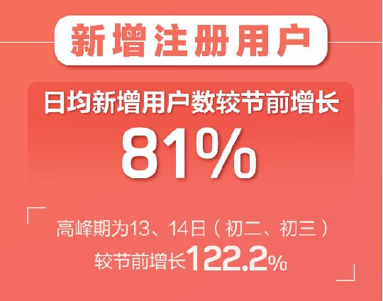 """""""云相亲""""成趋势!婚恋APP春节期间用户暴增  第2张"""