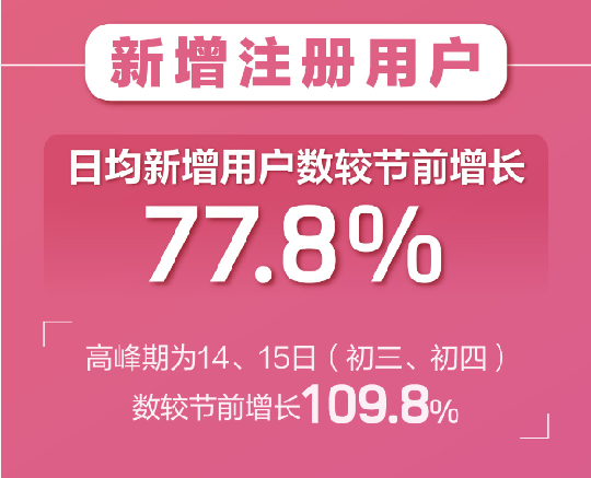 """""""云相亲""""成趋势!婚恋APP春节期间用户暴增  第3张"""