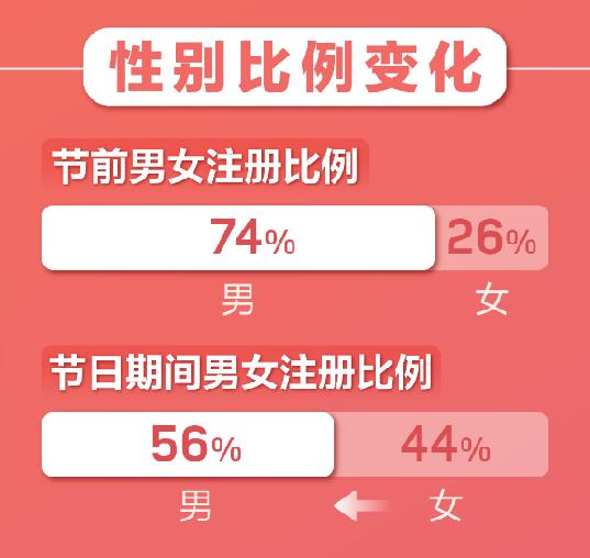 """""""云相亲""""成趋势!婚恋APP春节期间用户暴增  第4张"""