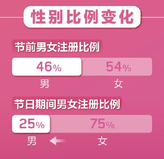 """""""云相亲""""成趋势!婚恋APP春节期间用户暴增  第5张"""