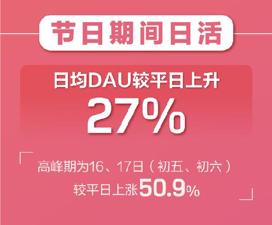 """""""云相亲""""成趋势!婚恋APP春节期间用户暴增  第8张"""