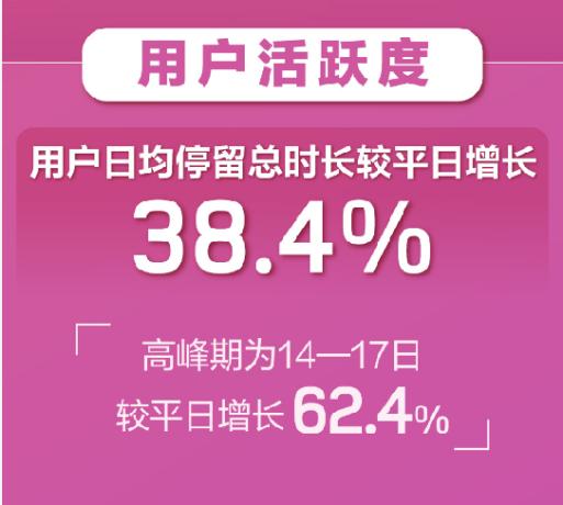 """""""云相亲""""成趋势!婚恋APP春节期间用户暴增  第9张"""